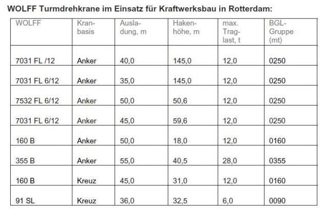 wolffkran_eon_kraftwerk_rotterdam_tabelle.jpg
