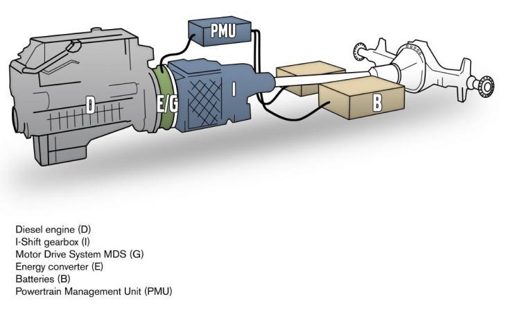 Volvo_FE_Hybrid_Antriebssystem.jpg