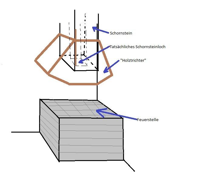 schornstein zieht rauch nicht hausbau allgemein baumaschinen bau forum bauforum24. Black Bedroom Furniture Sets. Home Design Ideas