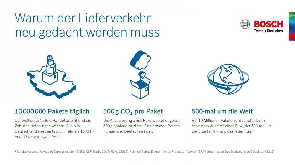 Bosch Infografik zum Thema Lieferverkehr